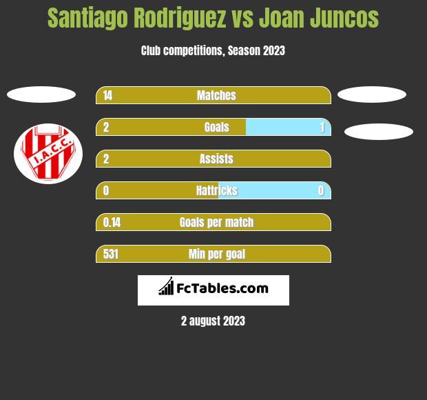 Santiago Rodriguez vs Joan Juncos h2h player stats