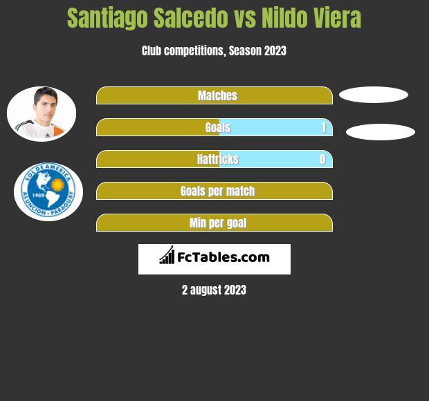 Santiago Salcedo vs Nildo Viera h2h player stats