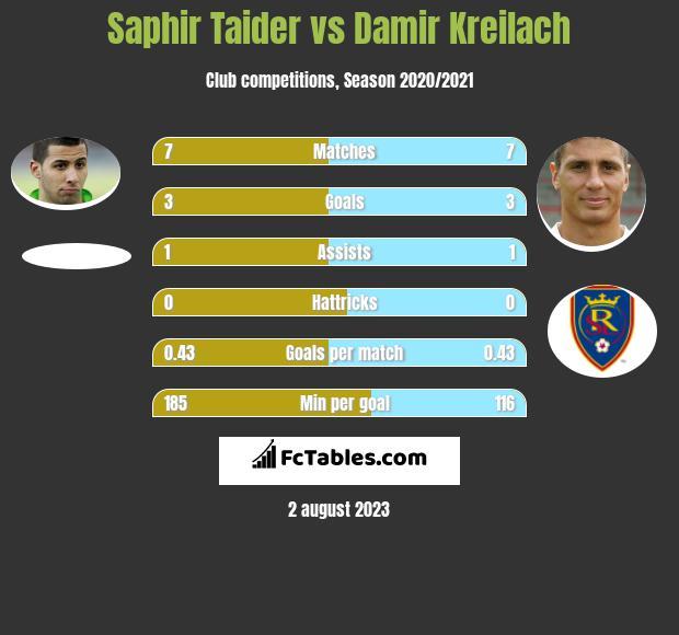 Saphir Taider vs Damir Kreilach h2h player stats
