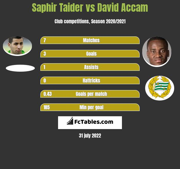 Saphir Taider vs David Accam h2h player stats