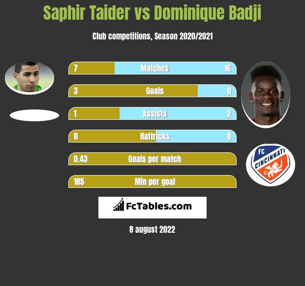 Saphir Taider vs Dominique Badji h2h player stats