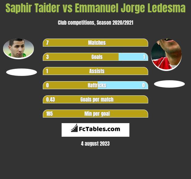 Saphir Taider vs Emmanuel Jorge Ledesma h2h player stats