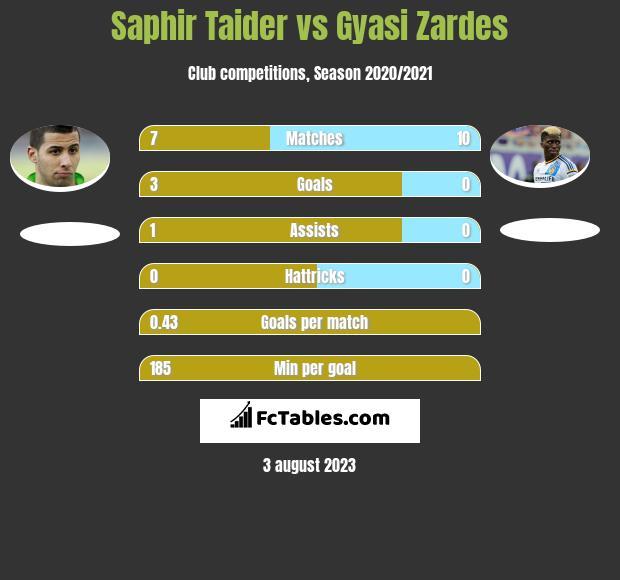 Saphir Taider vs Gyasi Zardes h2h player stats