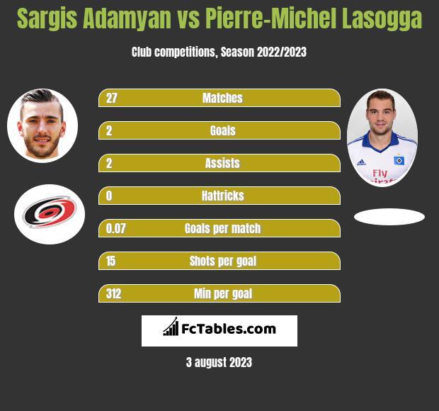 Sargis Adamyan vs Pierre-Michel Lasogga h2h player stats