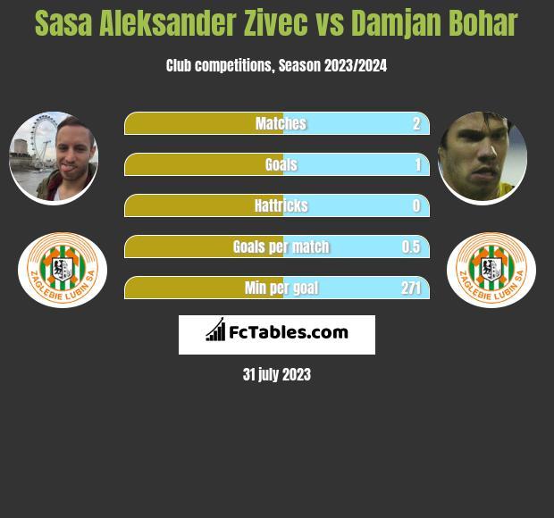Sasa Aleksander Zivec vs Damjan Bohar infographic