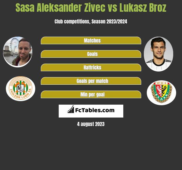 Sasa Aleksander Zivec vs Lukasz Broz h2h player stats