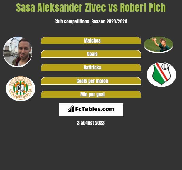 Sasa Aleksander Zivec vs Robert Pich infographic