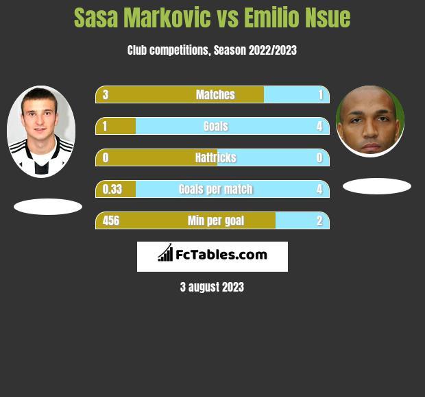 Sasa Markovic vs Emilio Nsue infographic