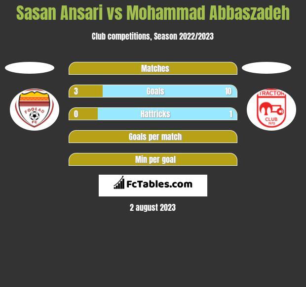 Sasan Ansari vs Mohammad Abbaszadeh h2h player stats