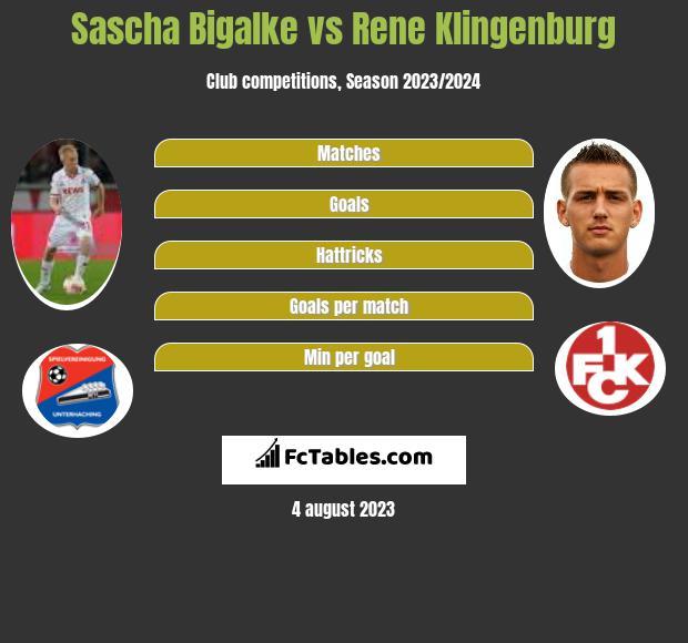 Sascha Bigalke vs Rene Klingenburg infographic