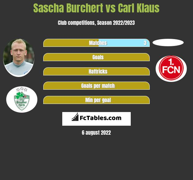 Sascha Burchert vs Carl Klaus infographic