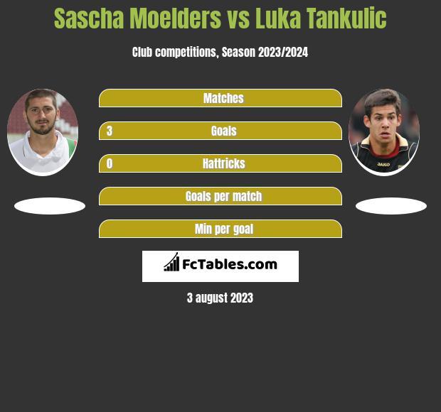 Sascha Moelders vs Luka Tankulic h2h player stats