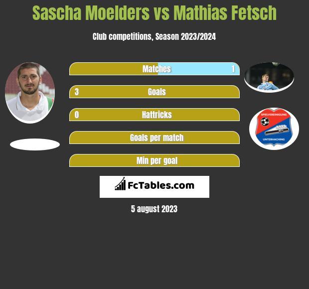 Sascha Moelders vs Mathias Fetsch h2h player stats