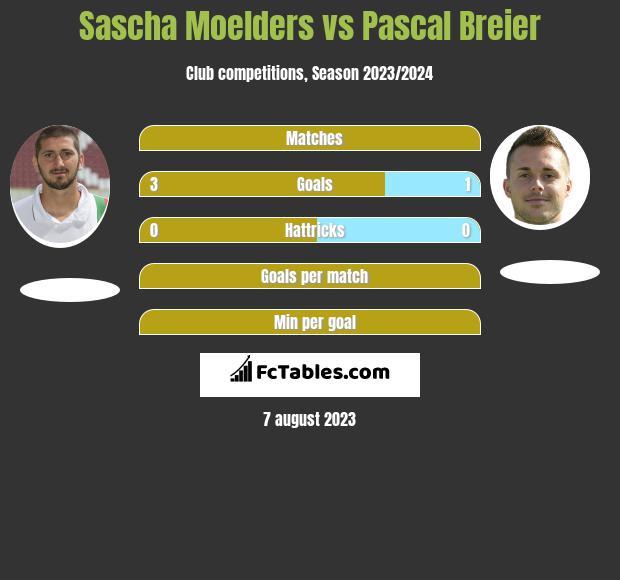 Sascha Moelders vs Pascal Breier h2h player stats