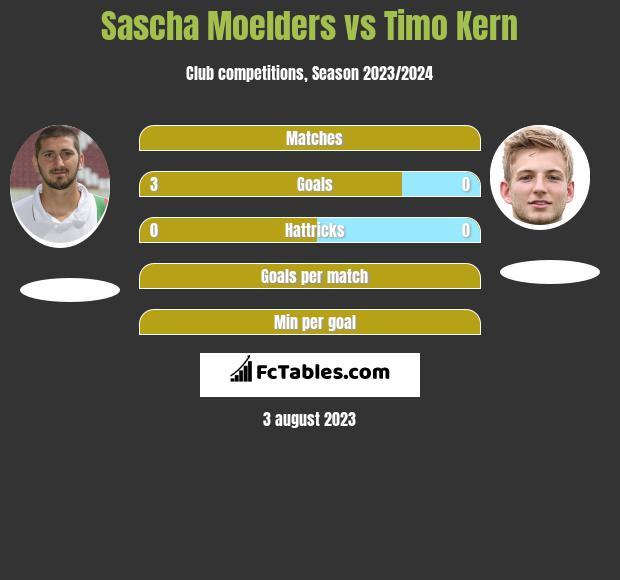 Sascha Moelders vs Timo Kern h2h player stats