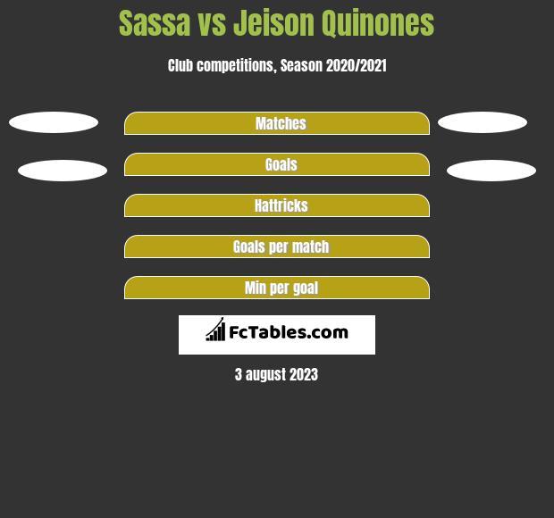 Sassa vs Jeison Quinones h2h player stats
