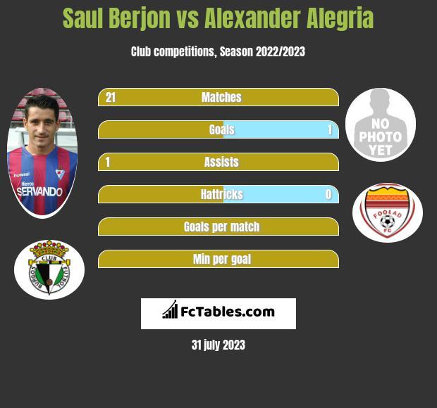 Saul Berjon vs Alexander Alegria infographic