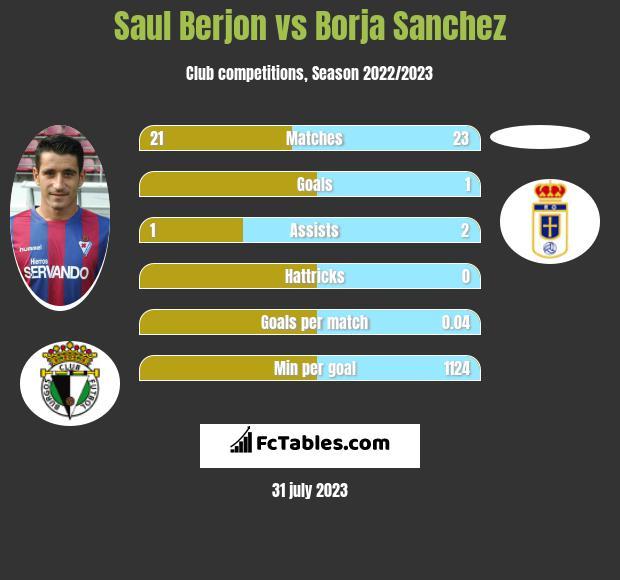 Saul Berjon vs Borja Sanchez infographic