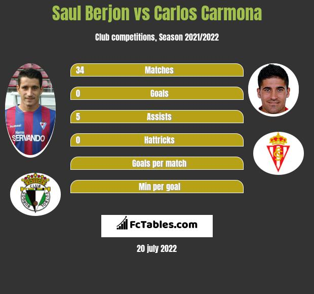 Saul Berjon vs Carlos Carmona infographic