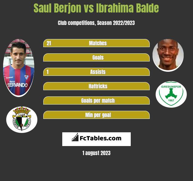 Saul Berjon vs Ibrahima Balde infographic