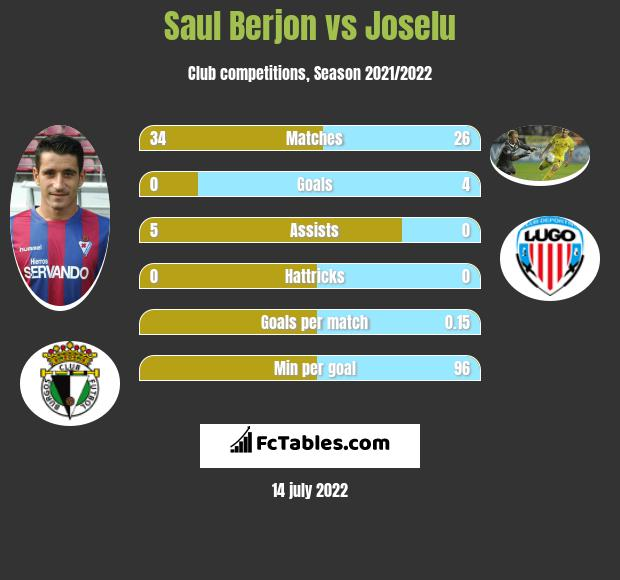 Saul Berjon vs Joselu infographic