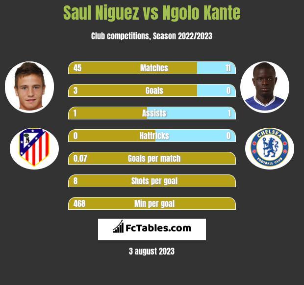 Saul Niguez vs Ngolo Kante infographic