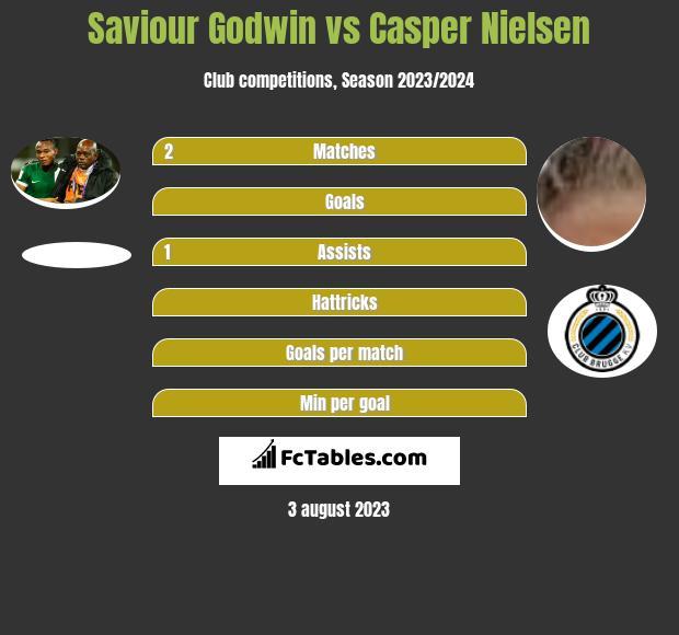 Saviour Godwin vs Casper Nielsen h2h player stats
