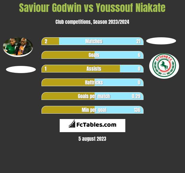 Saviour Godwin vs Youssouf Niakate h2h player stats