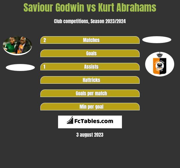 Saviour Godwin vs Kurt Abrahams h2h player stats
