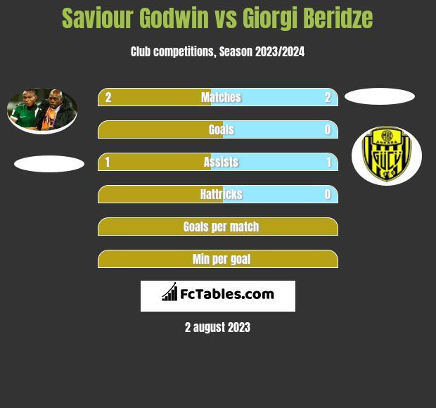 Saviour Godwin vs Giorgi Beridze h2h player stats