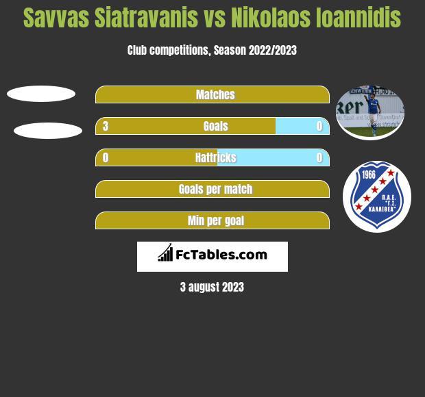 Savvas Siatravanis vs Nikolaos Ioannidis h2h player stats