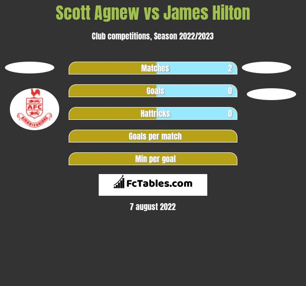 Scott Agnew vs James Hilton h2h player stats