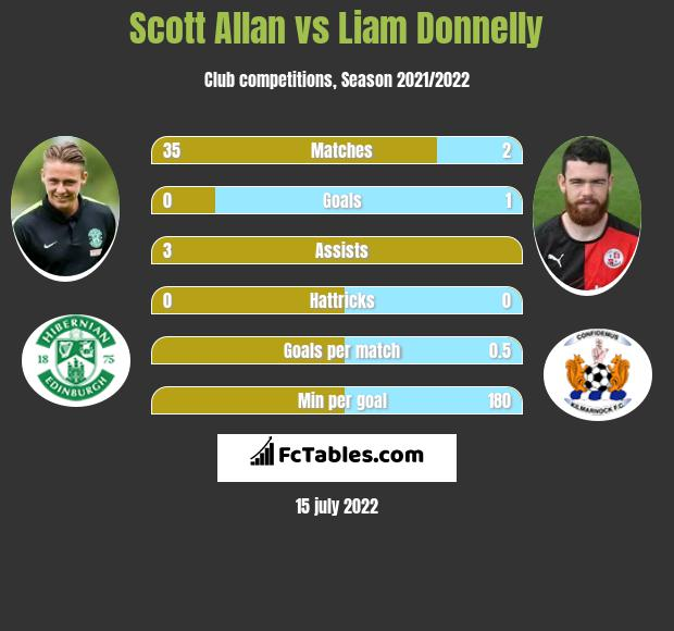 Scott Allan vs Liam Donnelly h2h player stats