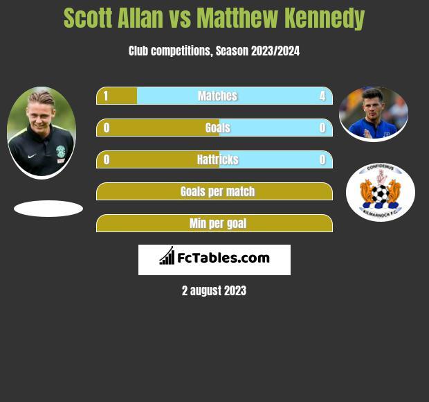 Scott Allan vs Matthew Kennedy h2h player stats