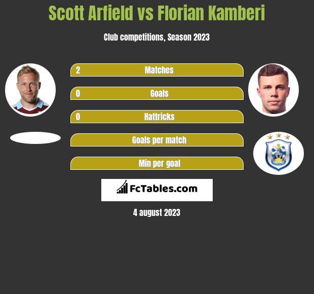 Scott Arfield vs Florian Kamberi infographic