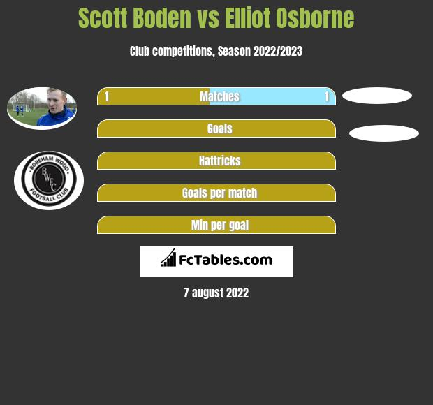 Scott Boden vs Elliot Osborne h2h player stats