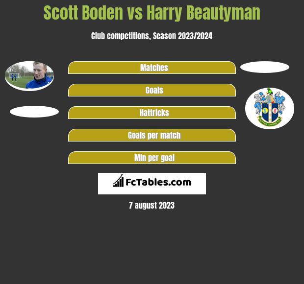 Scott Boden vs Harry Beautyman h2h player stats