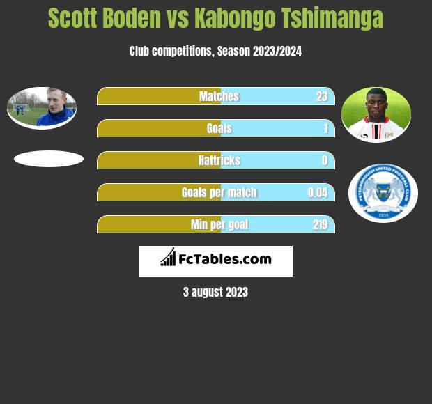 Scott Boden vs Kabongo Tshimanga h2h player stats