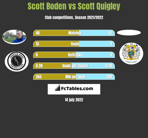 Scott Boden vs Scott Quigley h2h player stats