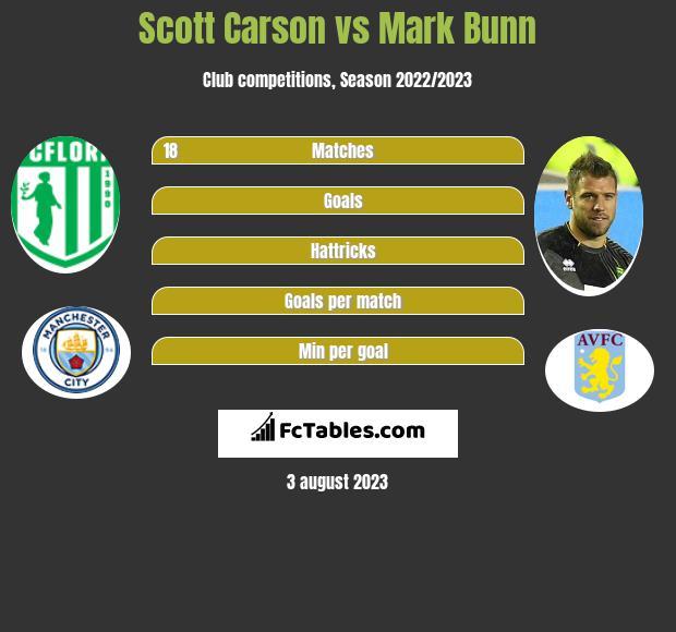 Scott Carson vs Mark Bunn infographic