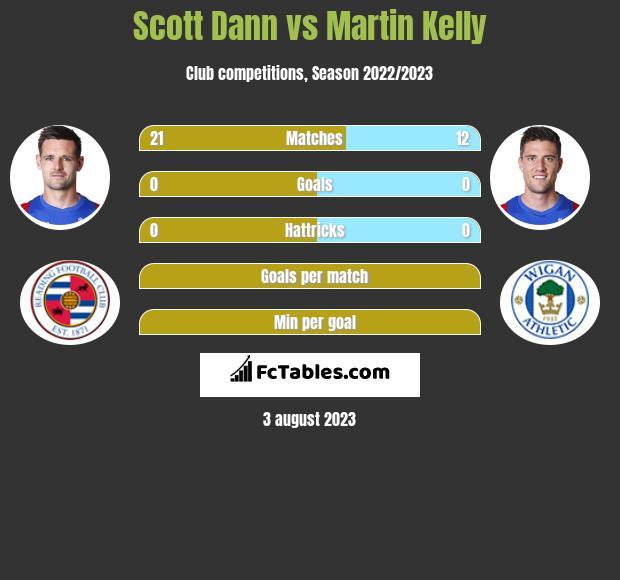 Scott Dann vs Martin Kelly infographic