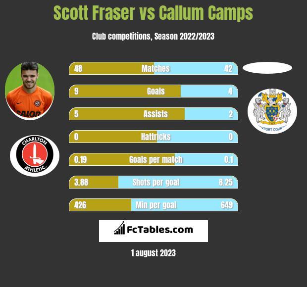 Scott Fraser vs Callum Camps infographic