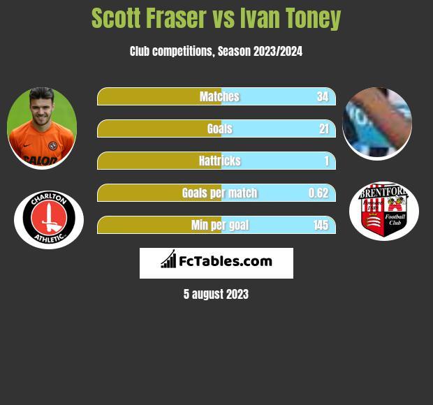 Scott Fraser vs Ivan Toney infographic