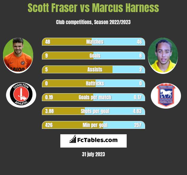 Scott Fraser vs Marcus Harness infographic