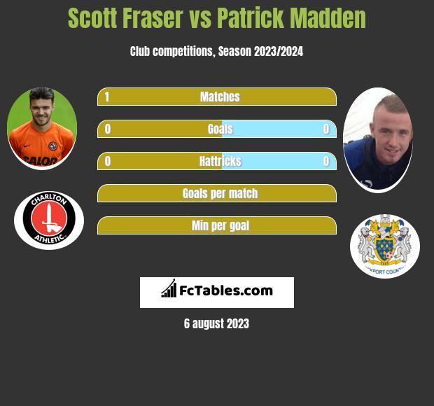 Scott Fraser vs Patrick Madden h2h player stats