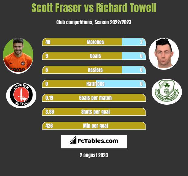 Scott Fraser vs Richard Towell h2h player stats