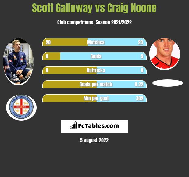 Scott Galloway vs Craig Noone infographic