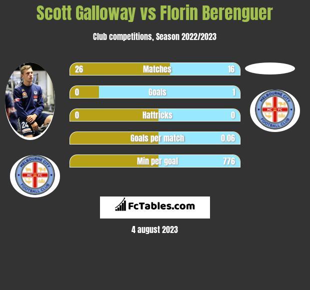 Scott Galloway vs Florin Berenguer infographic