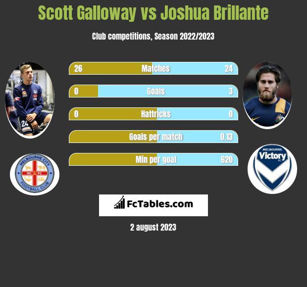 Scott Galloway vs Joshua Brillante infographic