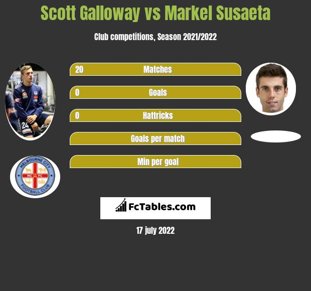 Scott Galloway vs Markel Susaeta infographic